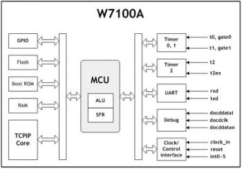 W7100
